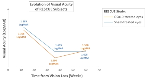 Illustration of the progression of visual acuity in RESCUE (Graphic: Business Wire)