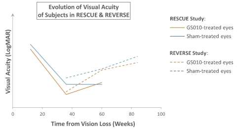 Illustration of the coherence between RESCUE and REVERSE (Graphic: Business Wire)