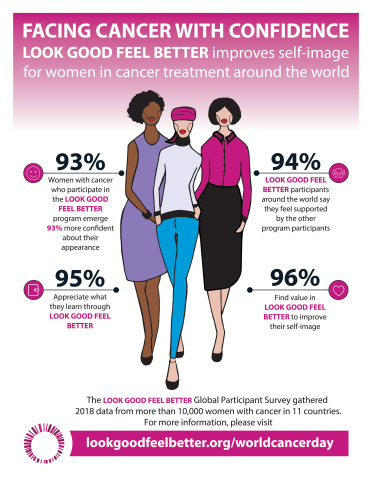 With more than 10,000 women across 11 countries on five continents sharing their feedback, the Look Good Feel Better 2018 Global Participant Survey demonstrates the significant positive impact of the programs to enhance self-image for women in cancer treatments. According to the survey findings, women emerge from Look Good Feel Better 93% more confident in their appearance, as compared to before participating in the program. (Graphic: Business Wire)