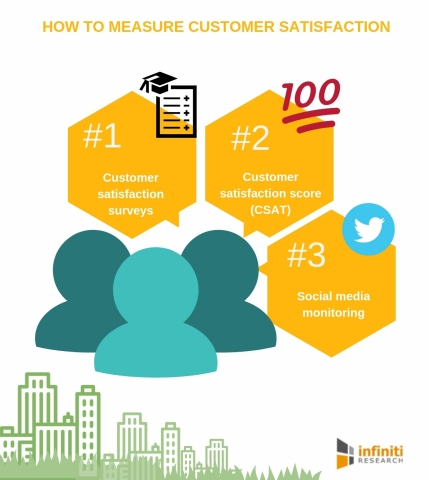 How to measure customer satisfaction (Graphic: Business Wire)