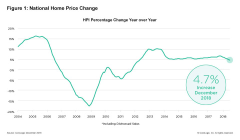 CoreLogic National Home Price Change; December 2018. (Graphic: Business Wire)