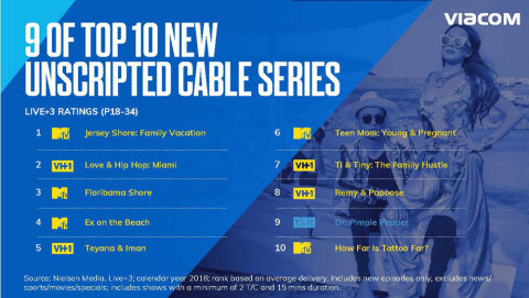 Viacom Reports Strong First Quarter Results   Business Wire