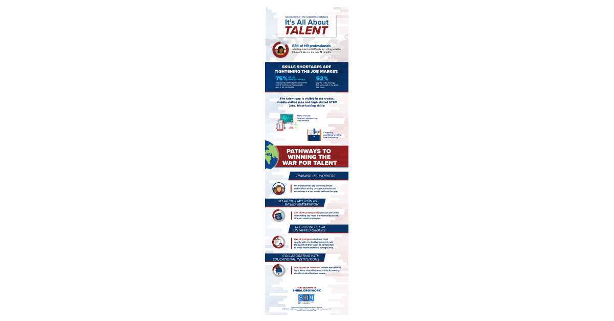 Skills Shortage Tightens Job Market 83 Of HR Professionals Report Difficulty Recruiting SHRM Research