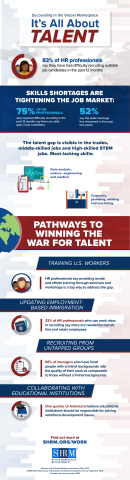 Infographic: 75% of HR professionals say there is a skills shortage among workers and job candidates, and 83% say they have noticed a decline in the quality of job applicants for specific jobs. (Graphic: Business Wire)