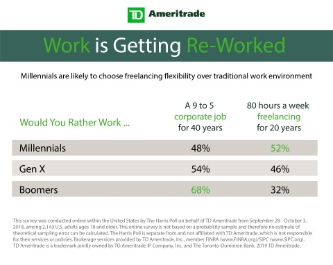 Work is Getting Re-Worked (Graphic: TD Ameritrade)