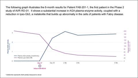 AVROBIO WORLD Fabry Chart 2 - Phase 2 patient data (Graphic: Business Wire)