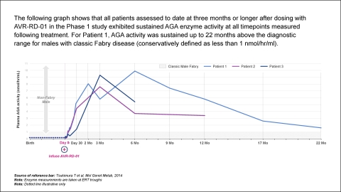AVROBIO WORLD Fabry Chart 1 - Phase 1 AGA enzyme activity (Graphic: Business Wire)