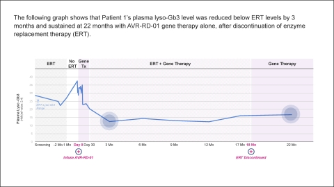 AVROBIO WORLD Fabry Chart 3 - patient 1 lyso-Gb3 data (Graphic: Business Wire)