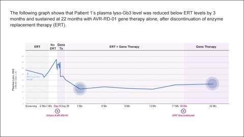 AVROBIO WORLD Fabry Chart 3 - patient 1 lyso-Gb3 data (Graphic: Business Wire)