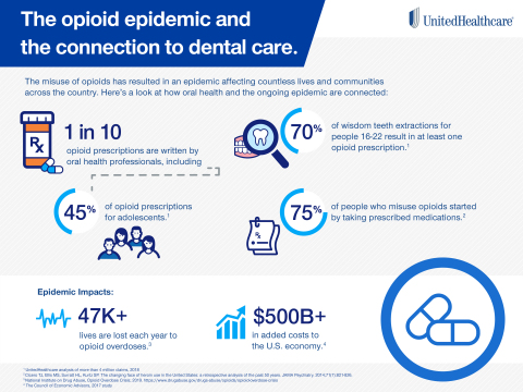 Here's a look at some key data points highlighting the often-overlooked connection between the opioid epidemic and dental care (Source: UnitedHealthcare).
