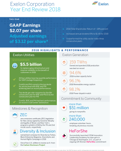 Exelon fourth quarter and full year 2018 highlights (Graphic: Business Wire)