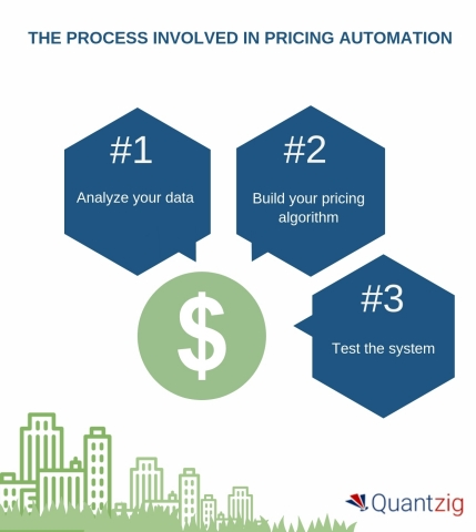 How to Automate Pricing Infrastructure (Graphic: Business Wire)