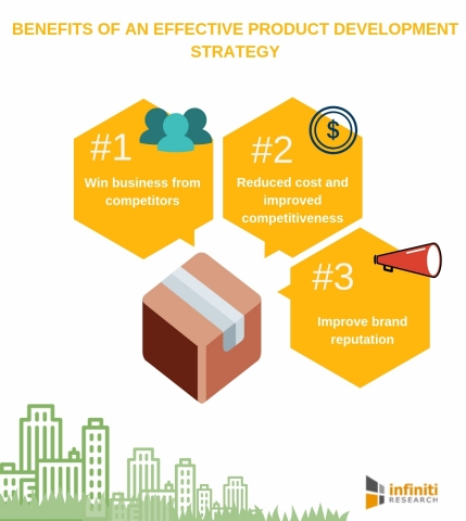 Benefits of an effective product development strategy (Graphic: Business Wire)