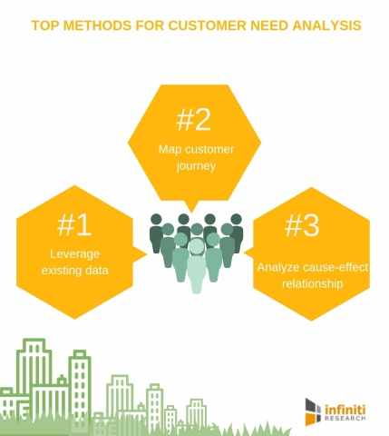 Top methods for customer need analysis (Graphic: Business Wire)