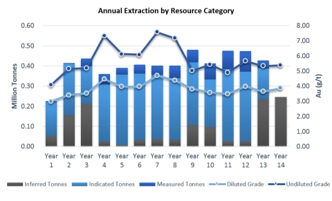 Figure 3: Annual Resource Extraction by Category (Graphic: Business Wire)