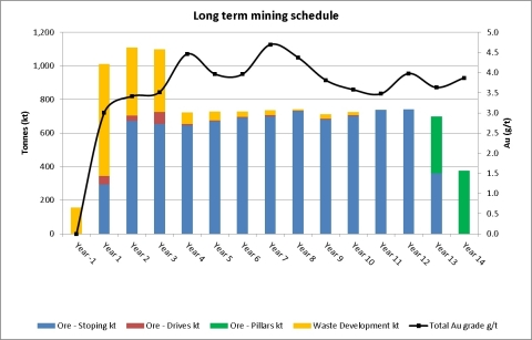 Figure 2: Mining Schedule (Graphic: Business Wire)