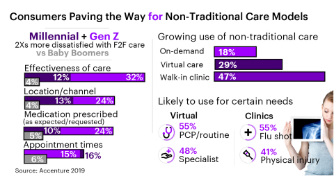 Consumers paving the way for non-traditional care models (Graphic: Business Wire)