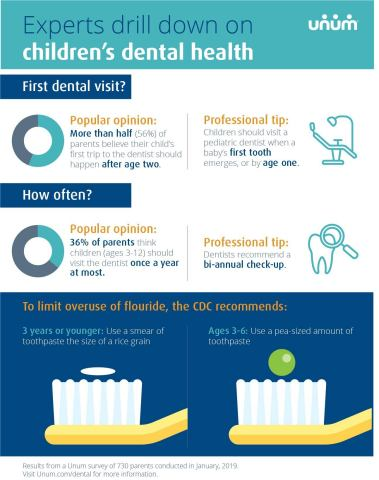 Children's dental tips (Graphic: Business Wire)