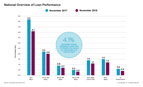 CoreLogic National Overview of Mortgage Loan Performance, featuring November 2018 Data. (Graphic: Business Wire)