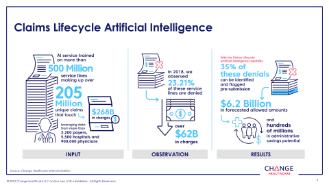 Change Healthcare Claims Lifecycle Artificial Intelligence Infographic (Graphic: Business Wire)