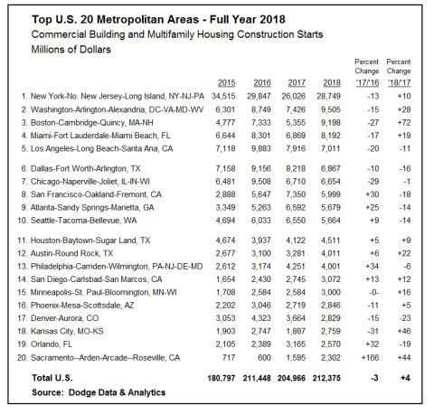 Top U.S. 20 Metropolitan Areas - Full Year 2018 - Commercial Building and Multifamily Housing Construction Starts (Graphic: Business Wire)