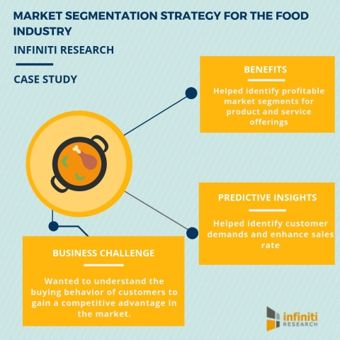 Market segmentation strategy for a food industry (Graphic: Business Wire)