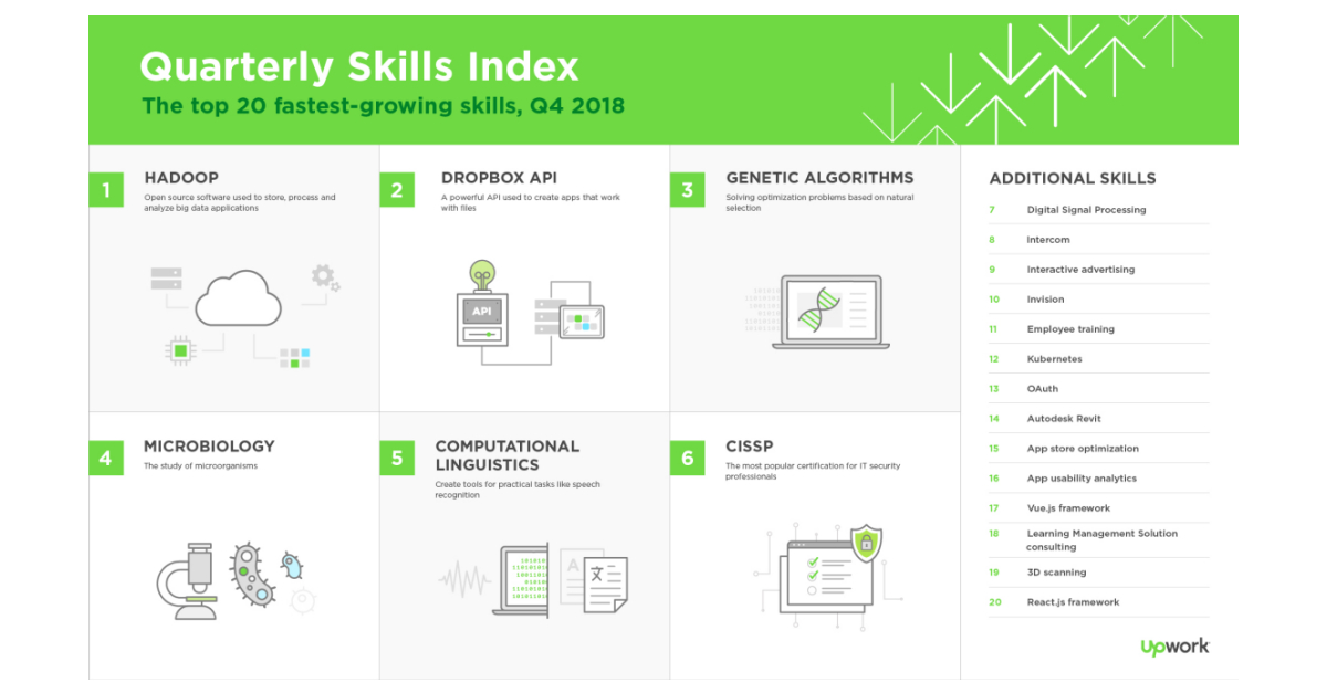 QnA VBage Upwork releases latest Skills Index, ranking the 20 fastest-growing skills for freelancers