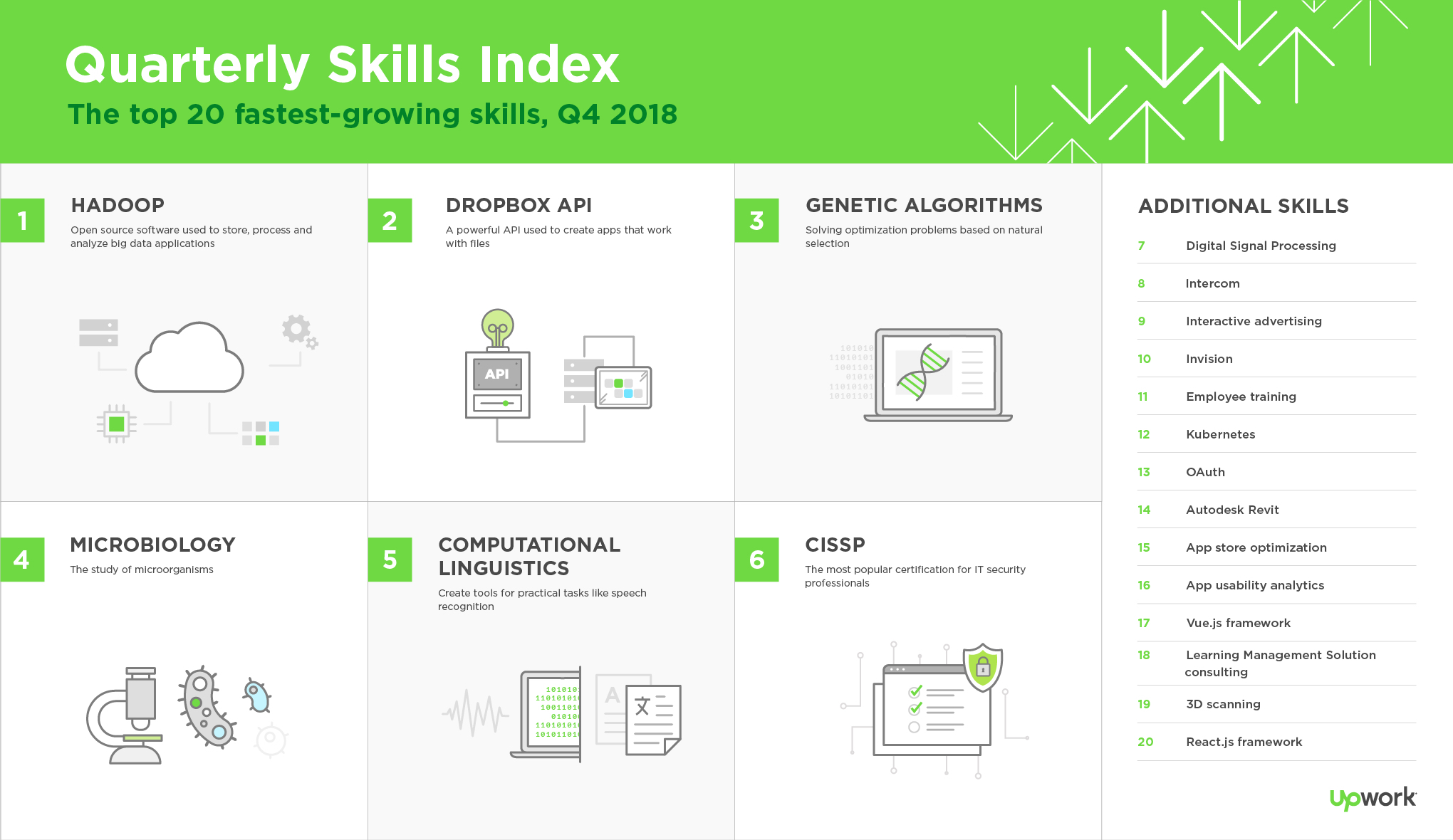 Upwork releases latest Skills Index, ranking the 20 fastest