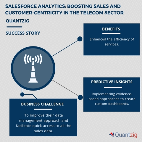 Boosting Sales and Customer Centricity in the Telecom Sector – A Quantzig Success Story (Graphic: Bu ...