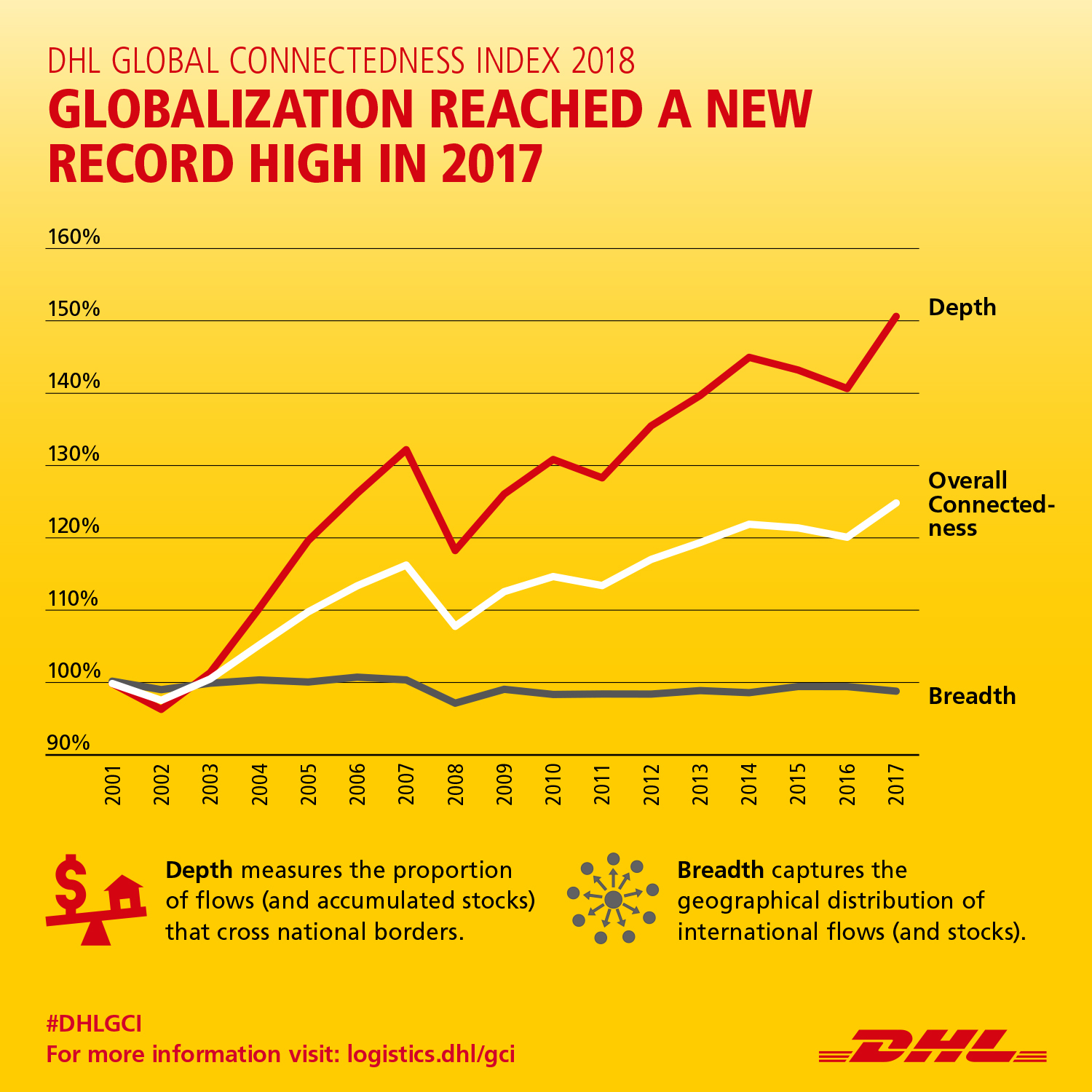 DHL Global Connectedness Index: Globalization Hits New