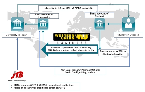WU® GlobalPay for Students International Payment Flow (Graphic: Business Wire)