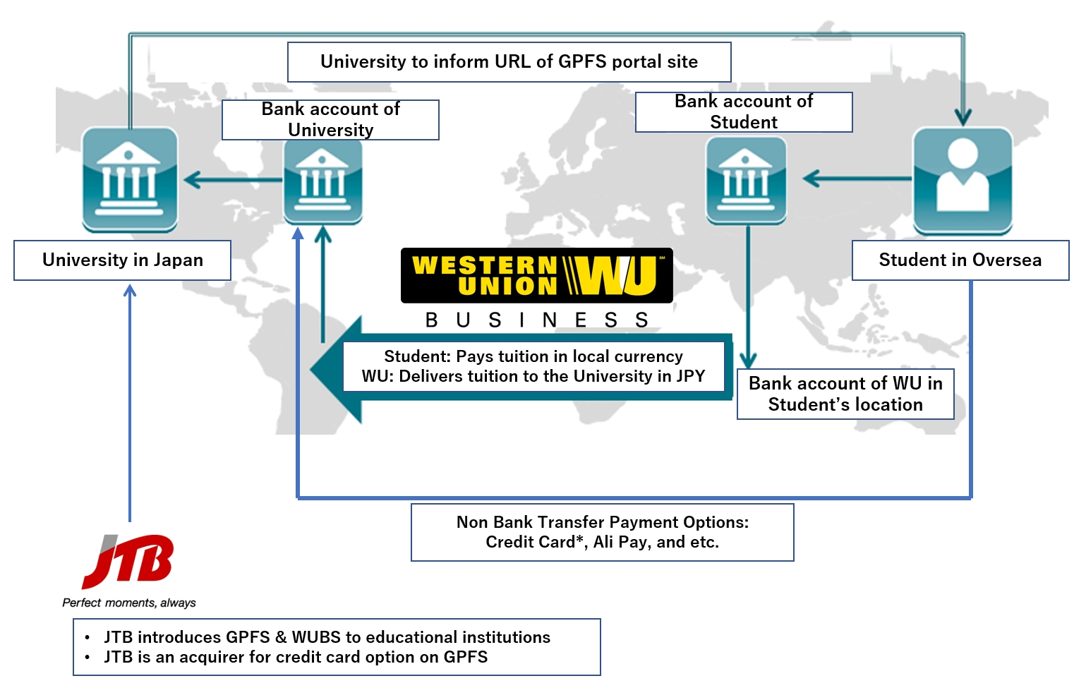 Jtb And Western Union Partner To Expand S Of International Payment Solutions Business Wire