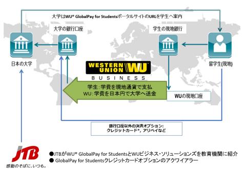 WU® GlobalPay for Students 国際資金決済の流れ (写真:ビジネスワイヤ)