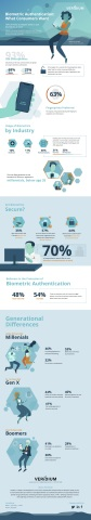 Veridium Survey Reveals Strong Consumer Sentiment Toward Biometric Authentication (Graphic: Business Wire)