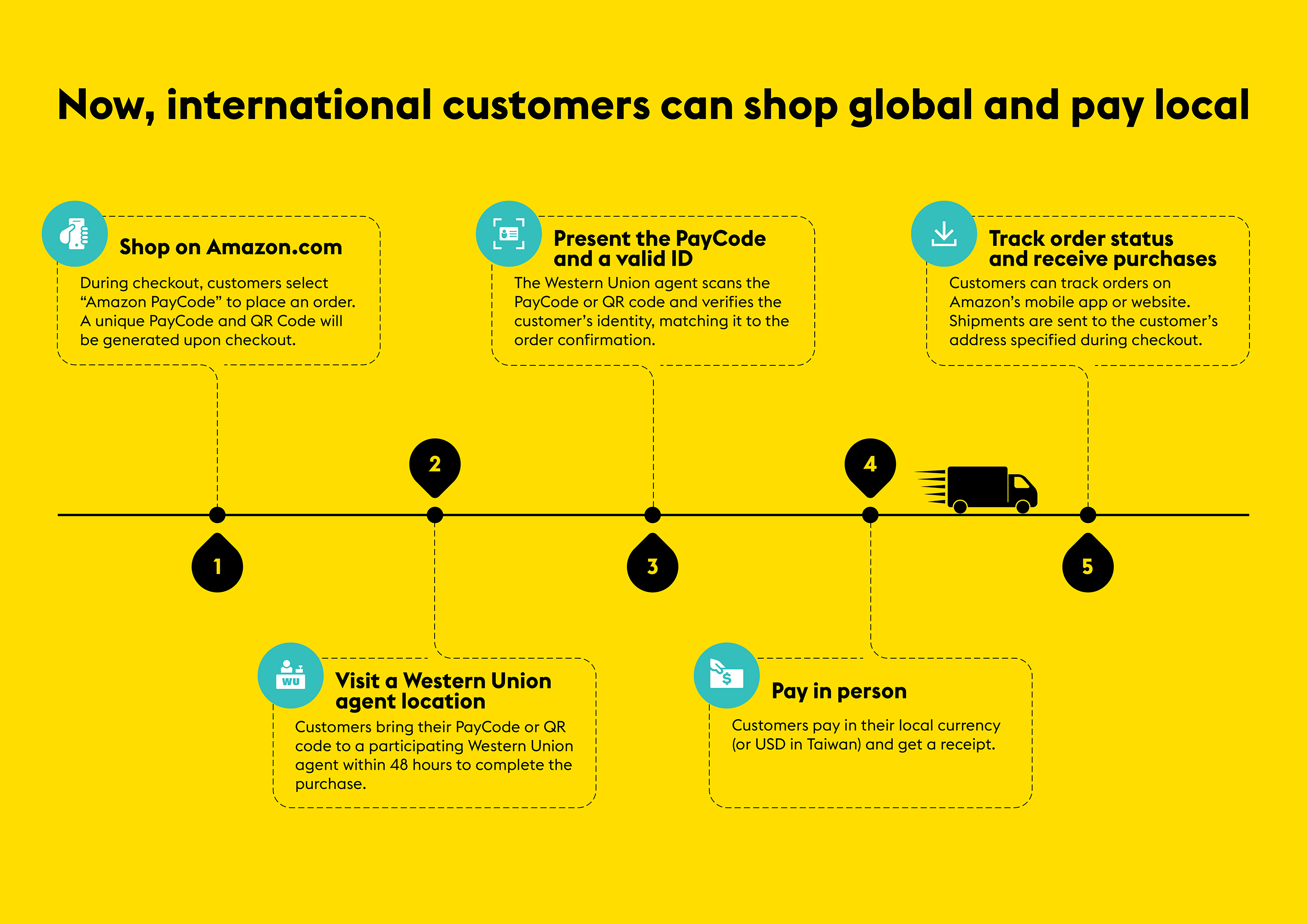 Western Union Debuts New Payment Option for Amazon com