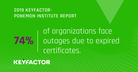 74% of IT Pros Say Digital Certificates Cause Unexpected Downtime and Outages – Trust and Reputation Are at Risk, According to New Research from Keyfactor and Ponemon Institute (Graphic: Business Wire)
