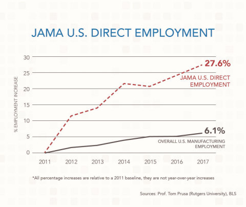 JAMA U.S. Direct Employment (Graphic: Business Wire)