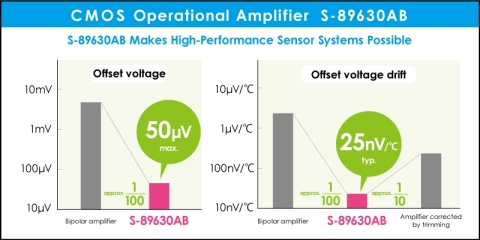 CMOS Operational Amplifier S-89630AB (Graphic: Business Wire)