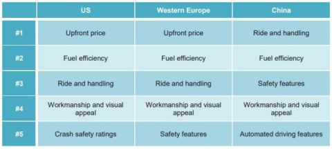 Top Five Vehicle Purchase Priorities by Region © Strategy Analytics, 2018 (Graphic: Business Wire)