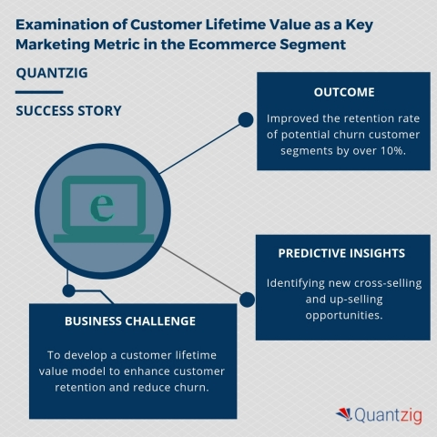 Examination of Customer Lifetime Value as a Key Marketing Metric in the E-commerce Segment (Graphic: Business Wire)