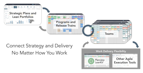 The Planview solution for Lean and Agile delivery connects strategic planning, lean portfolio management, and work delivery. (Graphic: Business Wire)