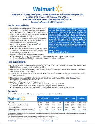 Walmart reports Q4 FY19 earnings