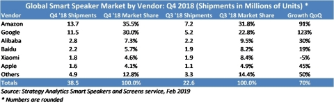 Global Smart Speaker Market by Vendor Q4 2018 (Graphic: Business Wire)
