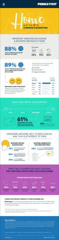 Home is at the Heart of Commerce Marketing (Graphic: Business Wire)