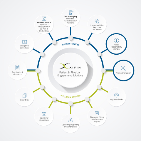 XIFIN expands its portfolio of physician and patient engagement solutions with integrated patient re ...