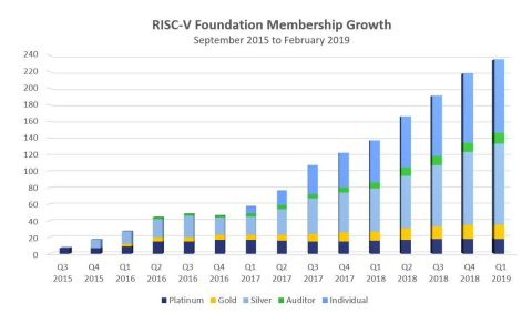 RISC-V Foundation membership growth (Graphic: Business Wire)