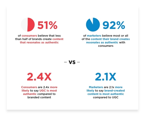 Stackla survey finds that consumers and marketers disagree on the authenticity of branded content vs user-generated content. (Graphic: Business Wire)