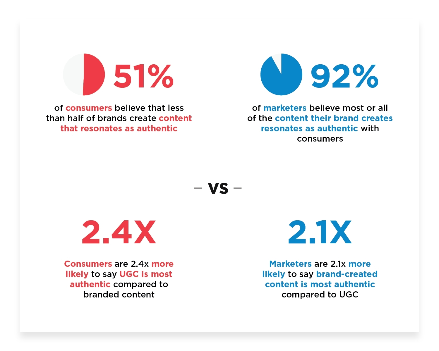 Stackla survey finds that consumers and marketers disagree on the authenticity of branded content vs user-generated content