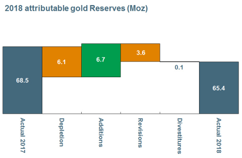 2018 attributable gold Reserves (Moz) (Graphic: Business Wire)