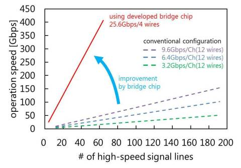 Fig. 2 Improvement by bridge chips (Graphic: Business Wire)
